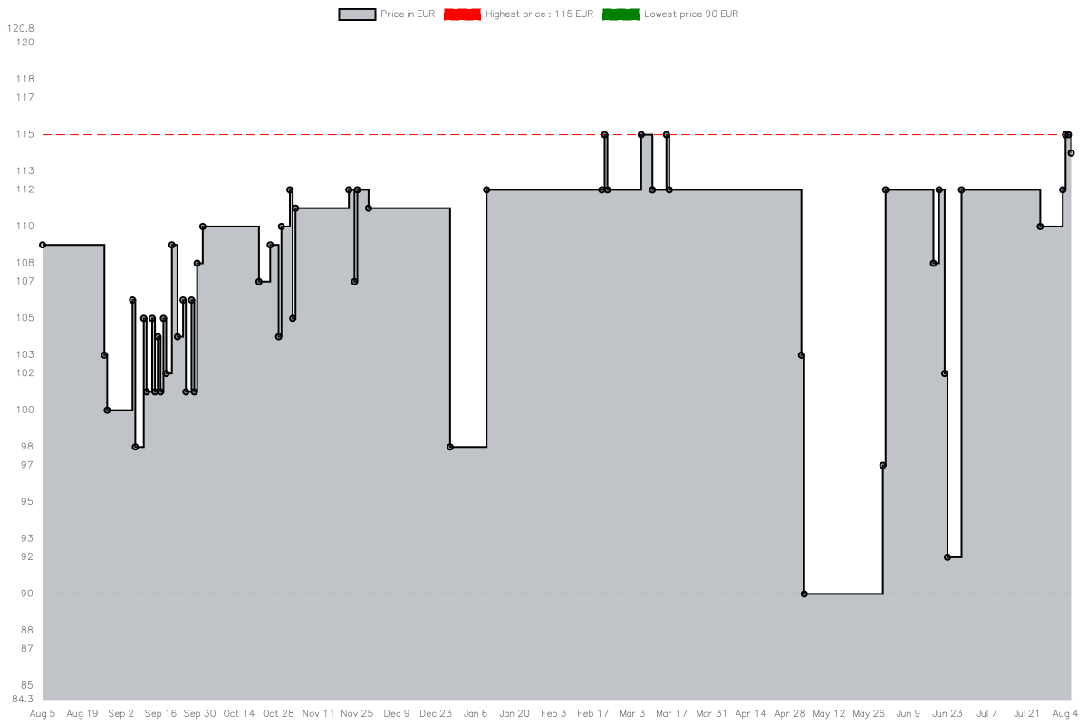 Price history chart for be quiet! STRAIGHT POWER 11 PLATINUM 650W
