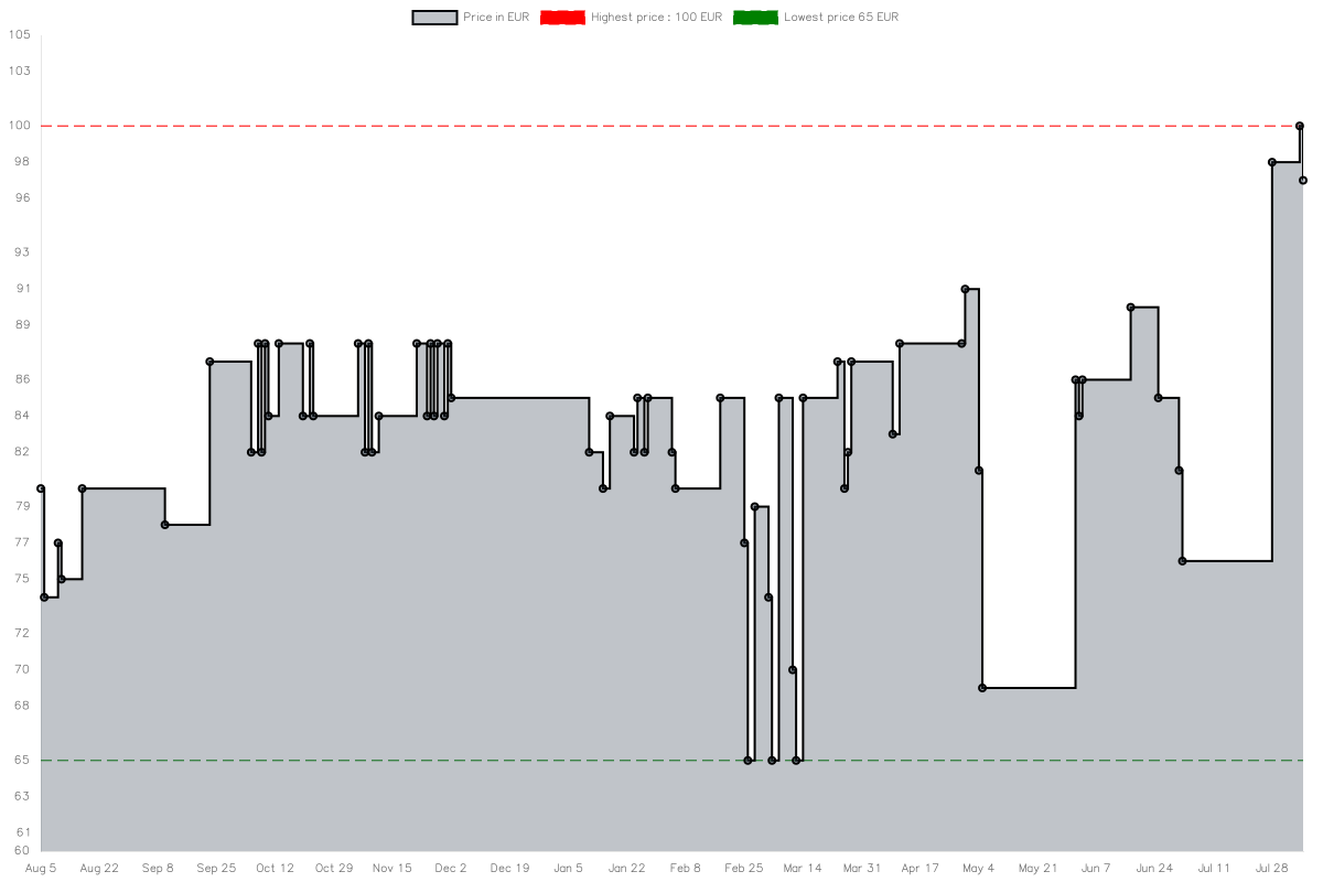 Price history chart for Chieftec GL-03B-OP Scorpion III, Chassis Tower Nero