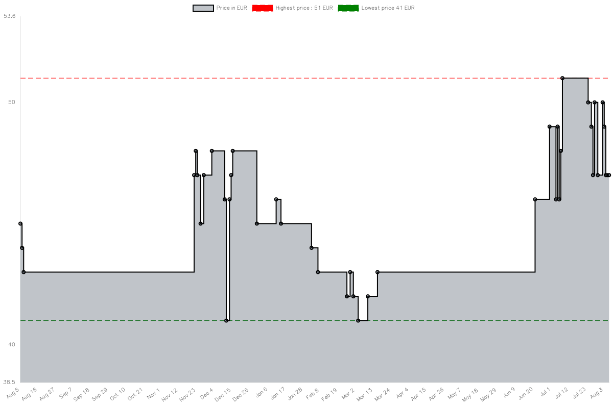 Price history chart for ASUS PRIME A320M-K, AMD A320 Mainboard - Sockel AM4