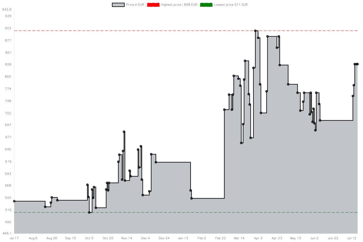 """Price history chart for HPE 2.5 """"SSD 960GB SATA Hot Plug SC"""