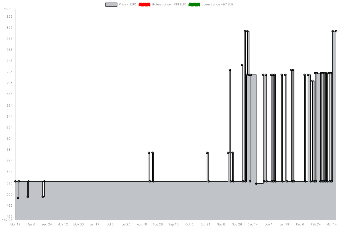 Price history chart for HP 34f Curved6JM50AA#ABB